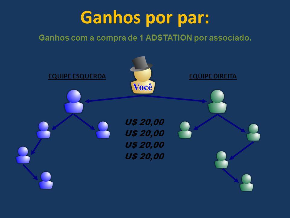 Ganhos por par: EQUIPE ESQUERDAEQUIPE DIREITA U$ 20,00 Ganhos com a compra de 1 ADSTATION por associado.
