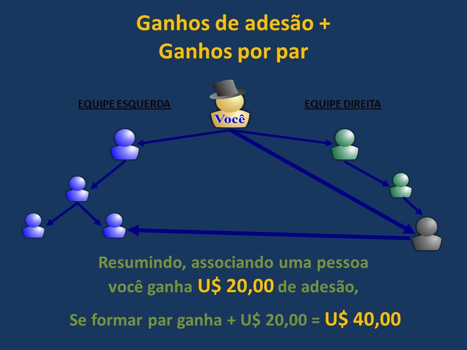 Ganhos de adesão + Ganhos por par EQUIPE ESQUERDAEQUIPE DIREITA Resumindo, associando uma pessoa você ganha U$ 20,00 de adesão, Se formar par ganha +