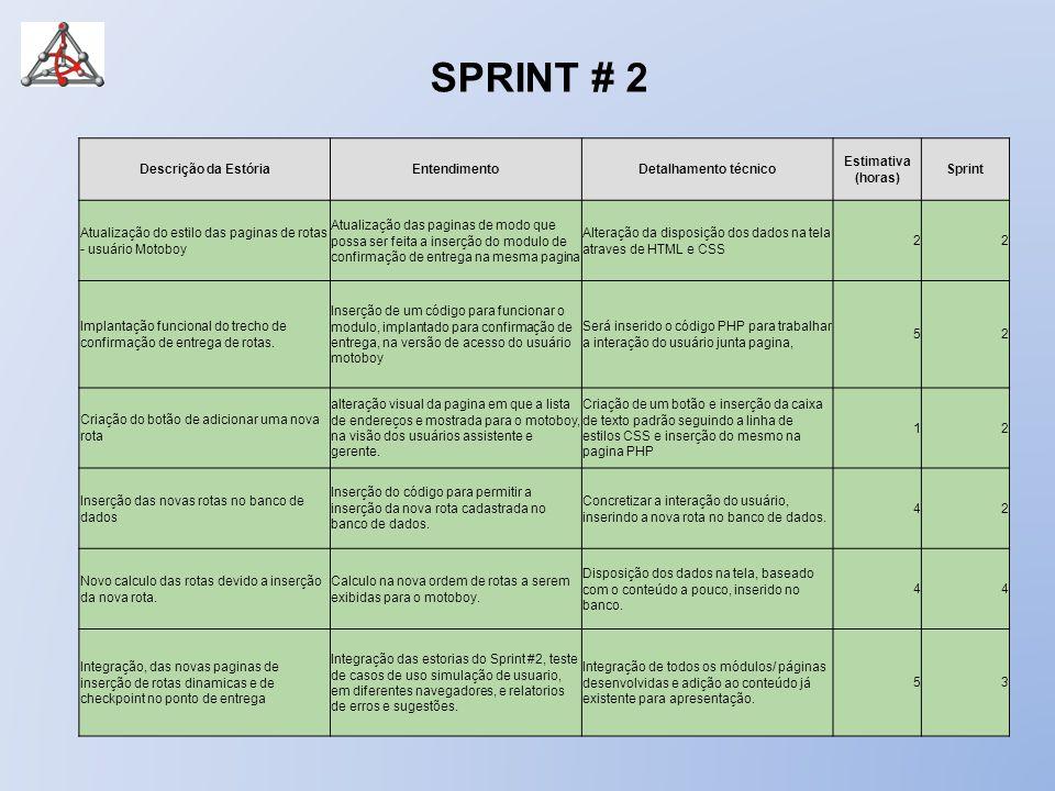 Descrição da EstóriaEntendimentoDetalhamento técnico Estimativa (horas) Sprint Criação da pagina de relatórios Criação de uma pagina onde pode-se visualizar relatórios já prontos.