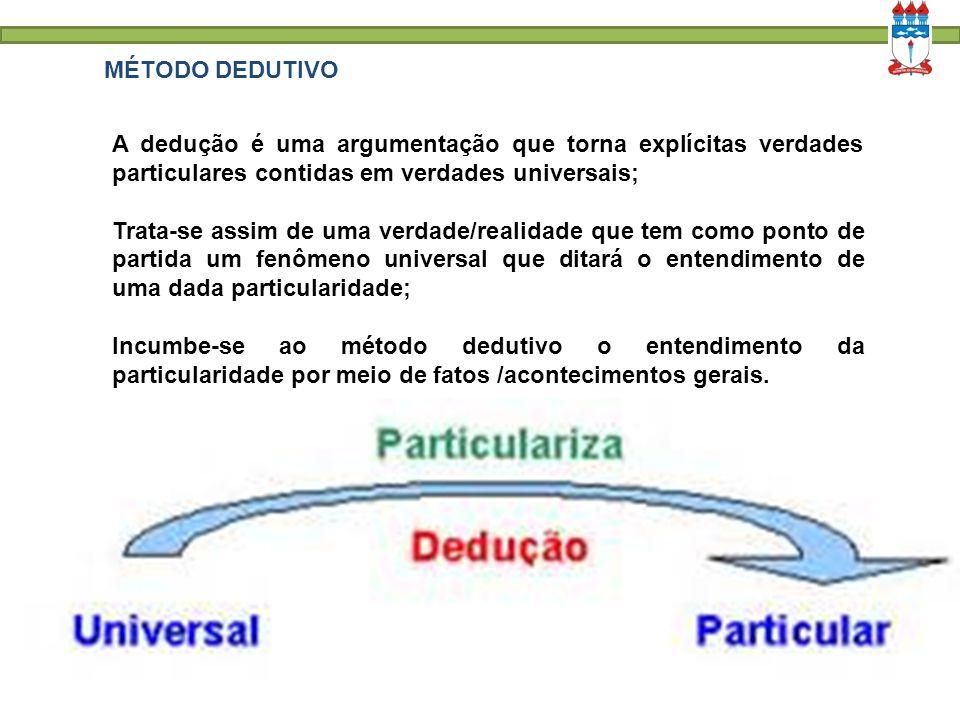 MÉTODO DEDUTIVO A dedução é uma argumentação que torna explícitas verdades particulares contidas em verdades universais; Trata-se assim de uma verdade