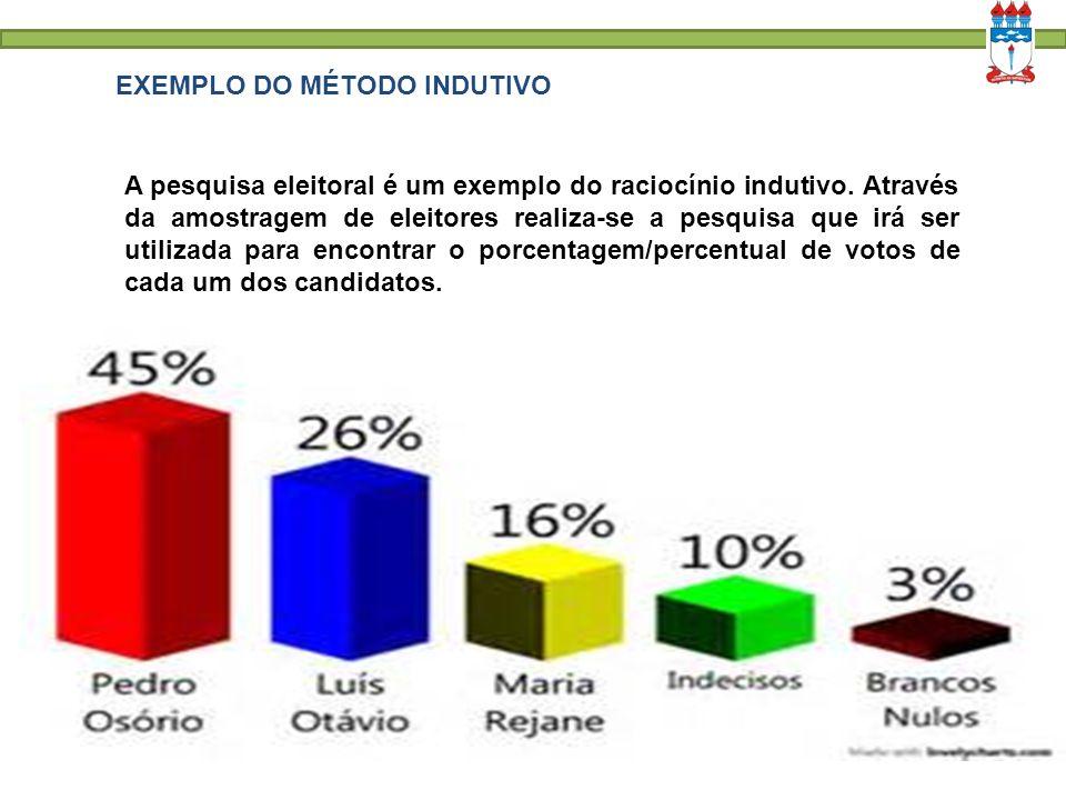 EXEMPLO DO MÉTODO INDUTIVO A pesquisa eleitoral é um exemplo do raciocínio indutivo. Através da amostragem de eleitores realiza-se a pesquisa que irá