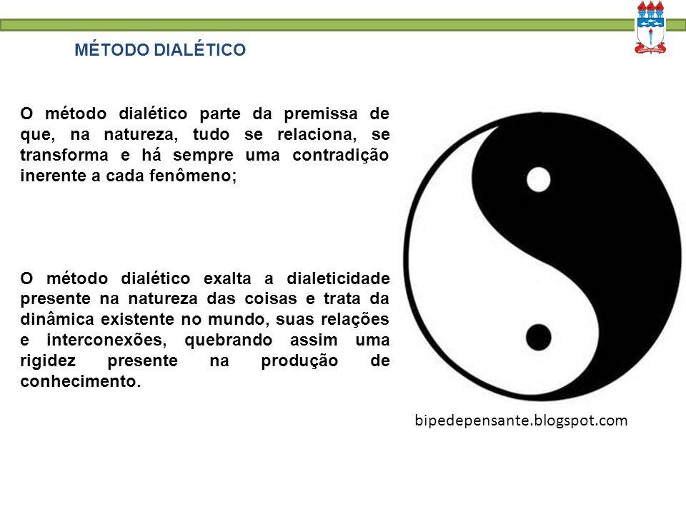 MÉTODO DIALÉTICO bipedepensante.blogspot.com O método dialético parte da premissa de que, na natureza, tudo se relaciona, se transforma e há sempre um