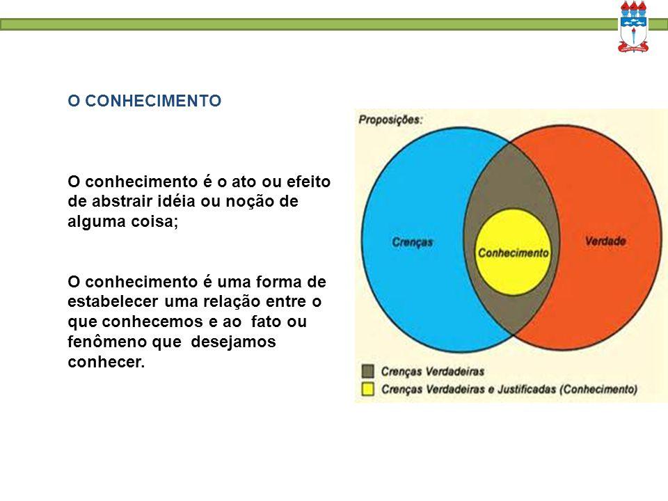 CONHECIMENTO CientíficoDo senso comum Assistemático e pouco explicativo Sistemático e explicativo