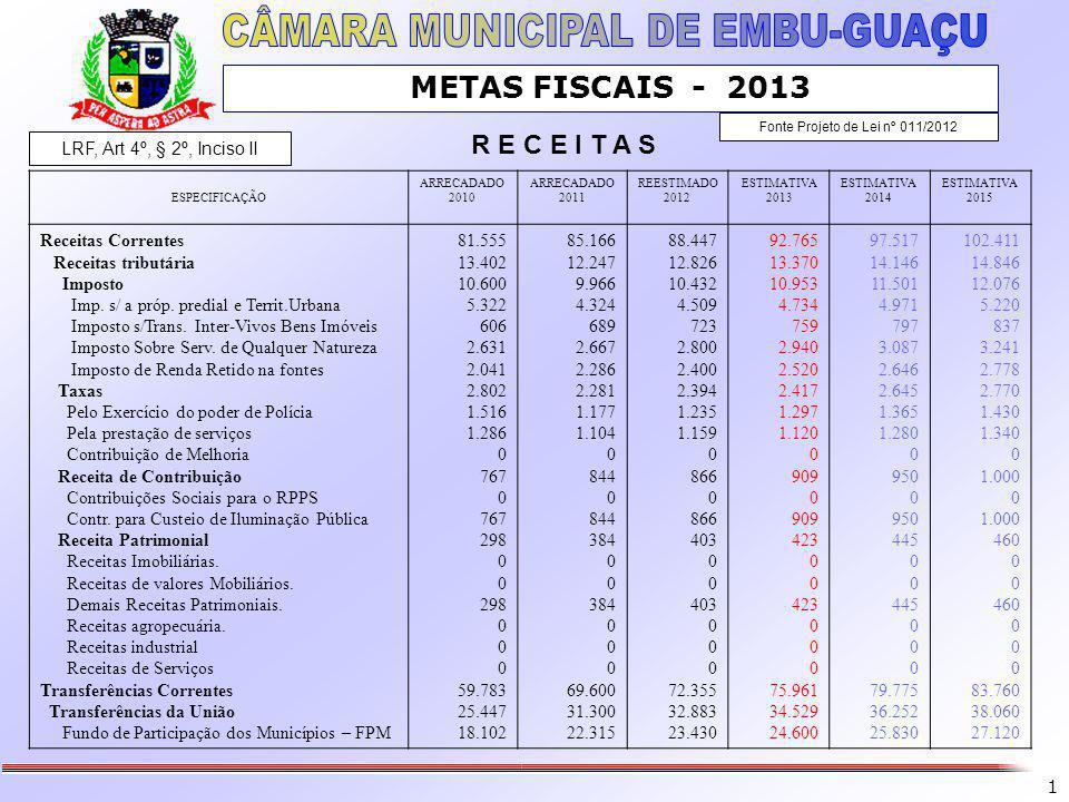 1 METAS FISCAIS - 2013 Fonte Projeto de Lei nº 011/2012 ESPECIFICAÇÃO ARRECADADO 2010 ARRECADADO 2011 REESTIMADO 2012 ESTIMATIVA 2013 ESTIMATIVA 2014