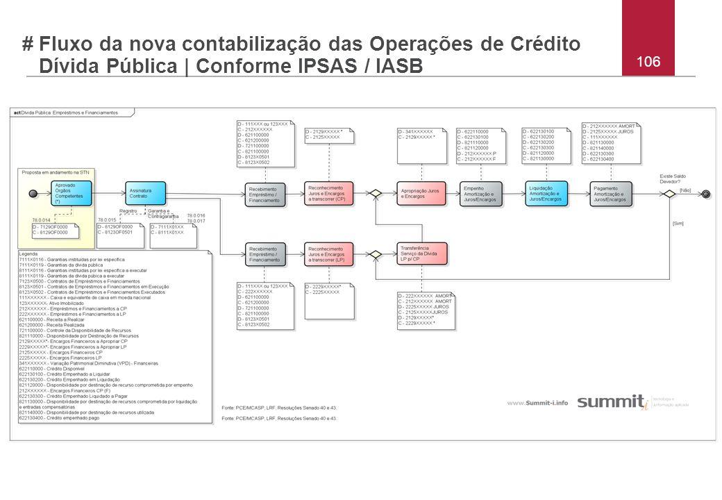 # Fluxo da nova contabilização das Operações de Crédito Dívida Pública | Conforme IPSAS / IASB 106