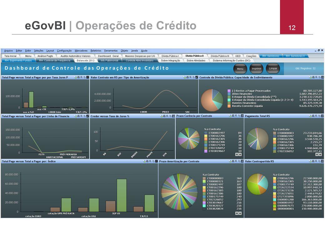12 eGovBI | Operações de Crédito