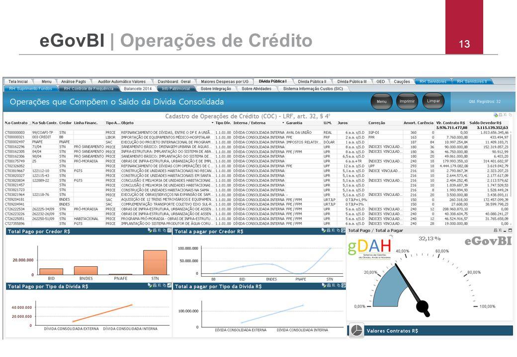 13 eGovBI | Operações de Crédito
