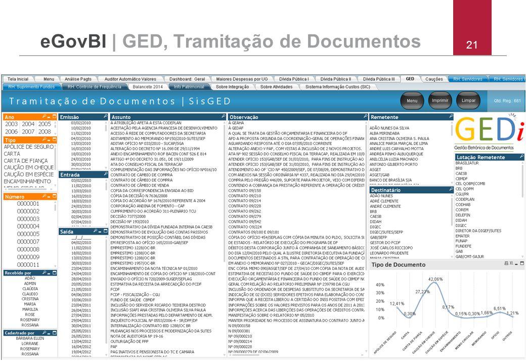 21 eGovBI | GED, Tramitação de Documentos