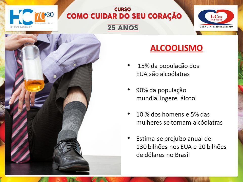ALCOOLISMO 15% da população dos EUA são alcoólatras 90% da população mundial ingere álcool 10 % dos homens e 5% das mulheres se tornam alcóolatras Estima-se prejuízo anual de 130 bilhões nos EUA e 20 bilhões de dólares no Brasil