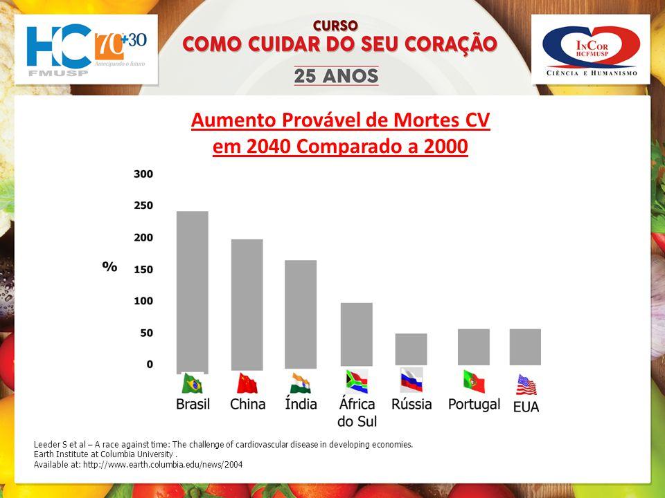 Aumento Provável de Mortes CV em 2040 Comparado a 2000 Leeder S et al – A race against time: The challenge of cardiovascular disease in developing economies.