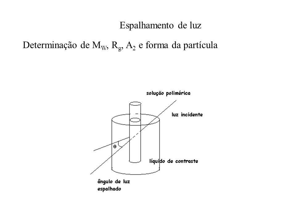 Espalhamento de luz Determinação de M W, R g, A 2 e forma da partícula