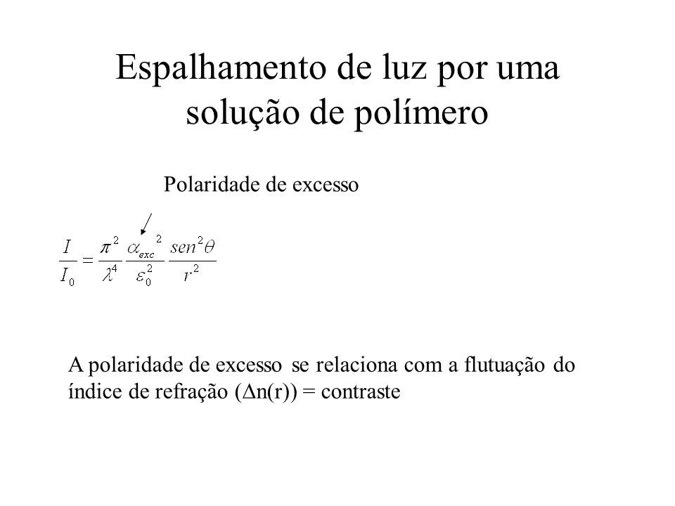 Procedimento I exc = I - I s I exc se relaciona com (  n(r)), que é proporcional a (dn/dc) 2, que é característico para cada par de solvente- polímero