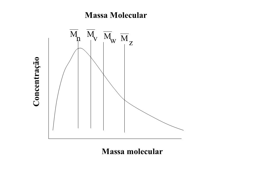 Massa Molecular Massa molecular Concentração nv w z MM M M