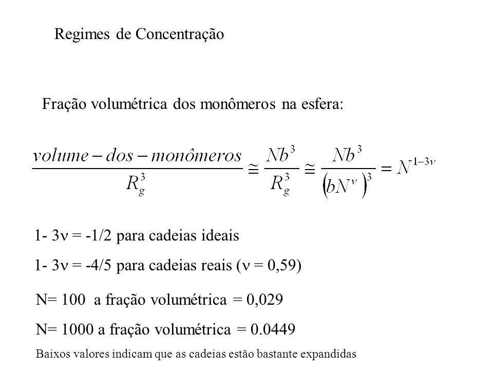 Regimes de Concentração Fração volumétrica dos monômeros na esfera: 1- 3 = -1/2 para cadeias ideais 1- 3 = -4/5 para cadeias reais ( = 0,59) N= 100 a