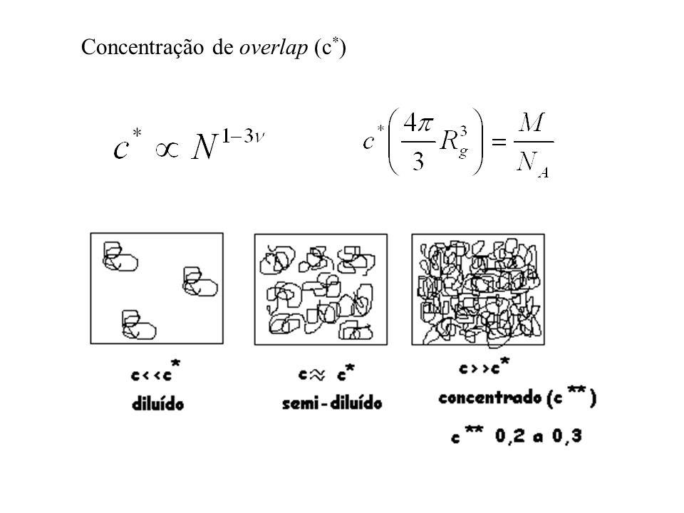 Concentração de overlap (c * )