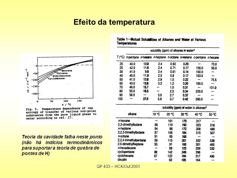 QP 433 – HCK/Out 2001 Efeito da temperatura Teoria da cavidade falha neste ponto (não há indícios termodinâmicos para suportar a teoria de quebra de pontes de H)