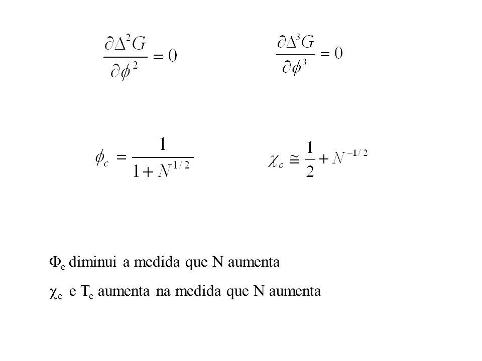  c diminui a medida que N aumenta  c e T c aumenta na medida que N aumenta