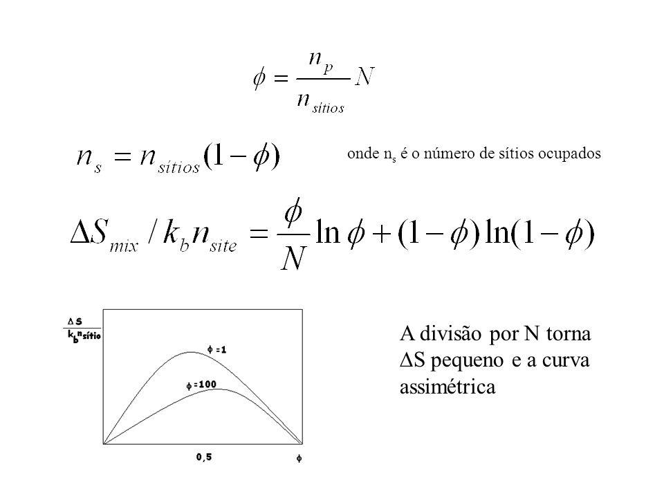 onde n s é o número de sítios ocupados A divisão por N torna  S pequeno e a curva assimétrica