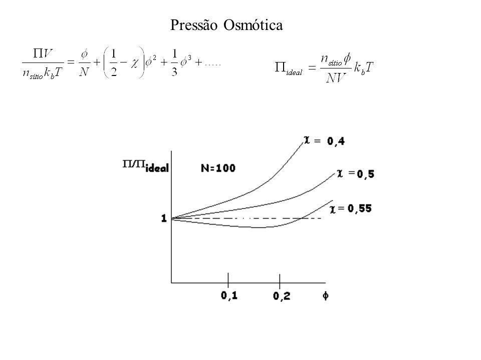 PS em ciclo hexano Aumento de T c com M Relacionado com entropia de dissolução