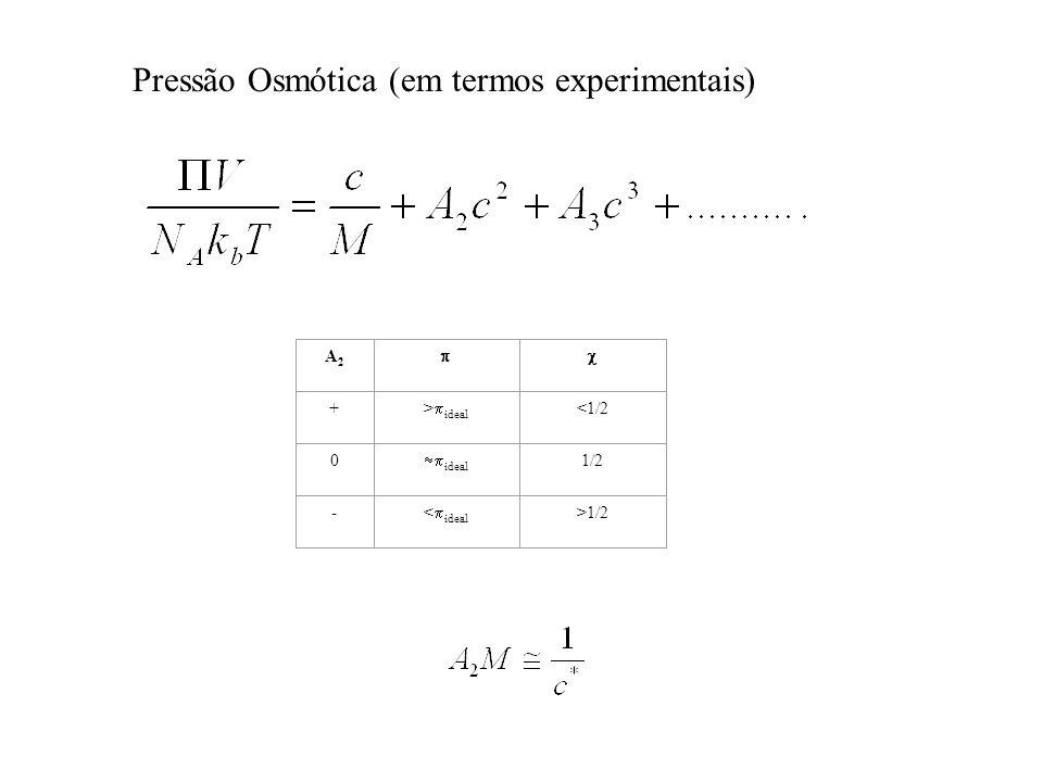 Pressão Osmótica (em termos experimentais) A2A2  + >  ideal <1/2 0  ideal 1/2 - <  ideal >1/2