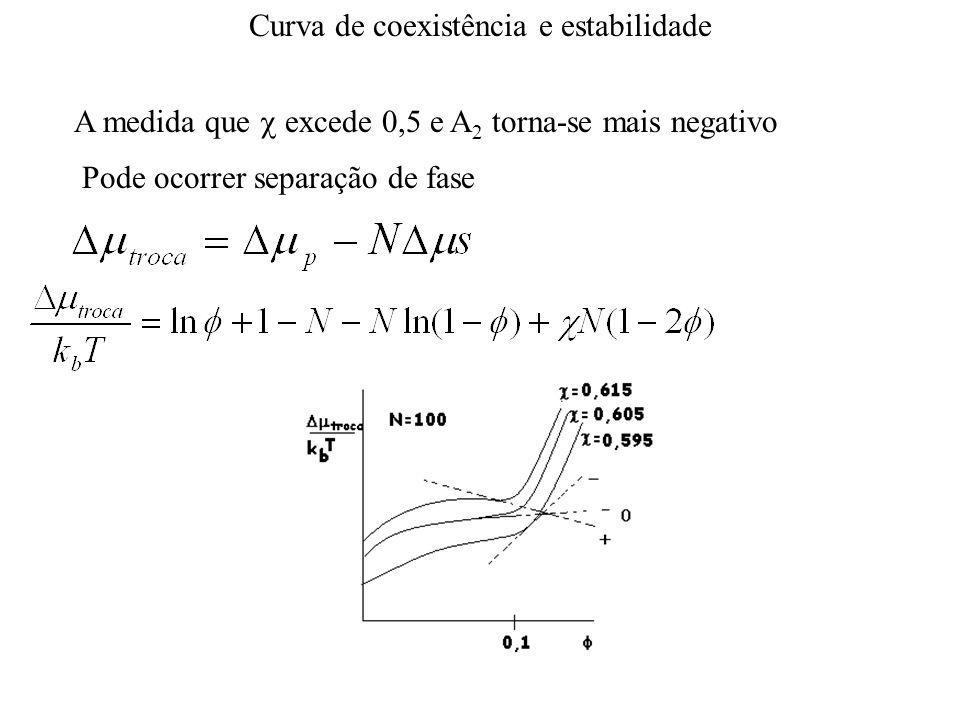 Curva de coexistência e estabilidade A medida que  excede 0,5 e A 2 torna-se mais negativo Pode ocorrer separação de fase