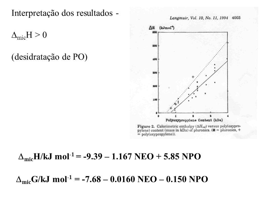 Interpretação dos resultados -   mic H > 0 (desidratação de PO)  mic G/kJ mol -1 = -7.68 – 0.0160 NEO – 0.150 NPO  mic H/kJ mol -1 = -9.39 – 1.167