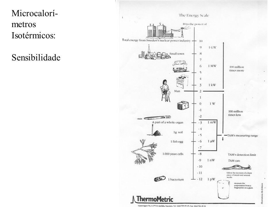 Microcalorí- metros Isotérmicos: Sensibilidade