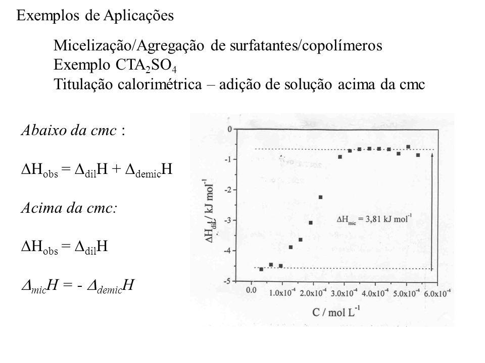 Exemplos de Aplicações Micelização/Agregação de surfatantes/copolímeros Exemplo CTA 2 SO 4 Titulação calorimétrica – adição de solução acima da cmc Abaixo da cmc :  H obs =  dil H +  demic H Acima da cmc:  H obs =  dil H  mic H = -  demic H