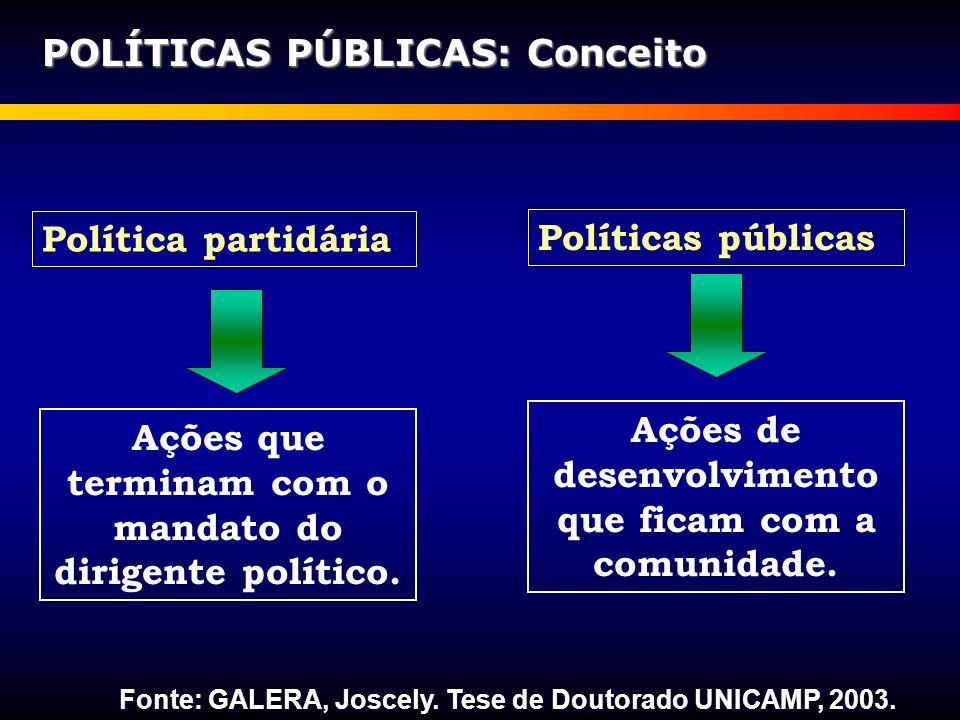 POLÍTICAS PÚBLICAS: Conceito Ações que terminam com o mandato do dirigente político. Política partidária Políticas públicas Ações de desenvolvimento q