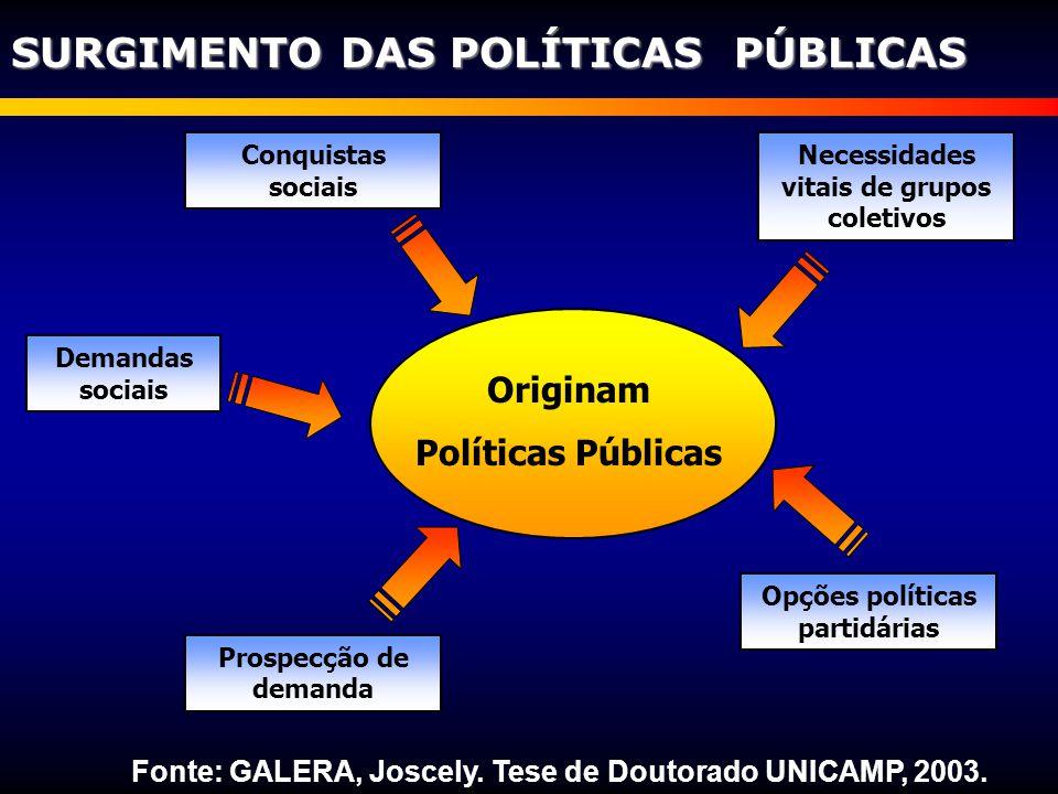 Originam Políticas Públicas Prospecção de demanda Necessidades vitais de grupos coletivos Demandas sociais Opções políticas partidárias Conquistas soc