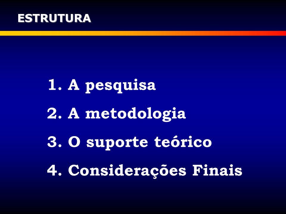 1. A pesquisa 2. A metodologia 3. O suporte teórico 4. Considerações Finais ESTRUTURA