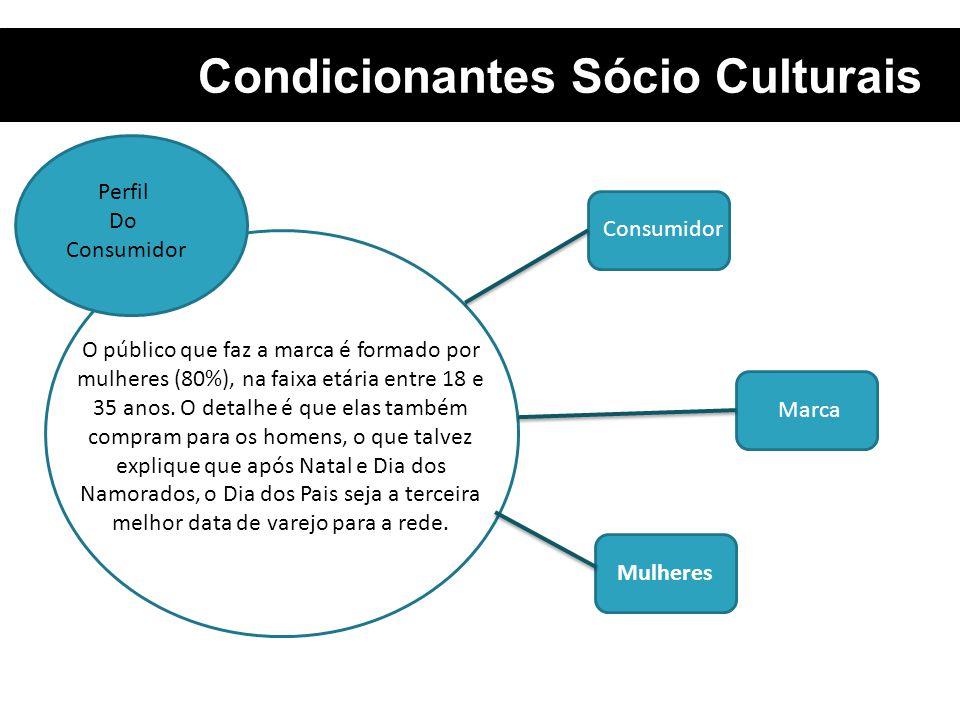 Condicionantes Sócio Culturais O público que faz a marca é formado por mulheres (80%), na faixa etária entre 18 e 35 anos. O detalhe é que elas também