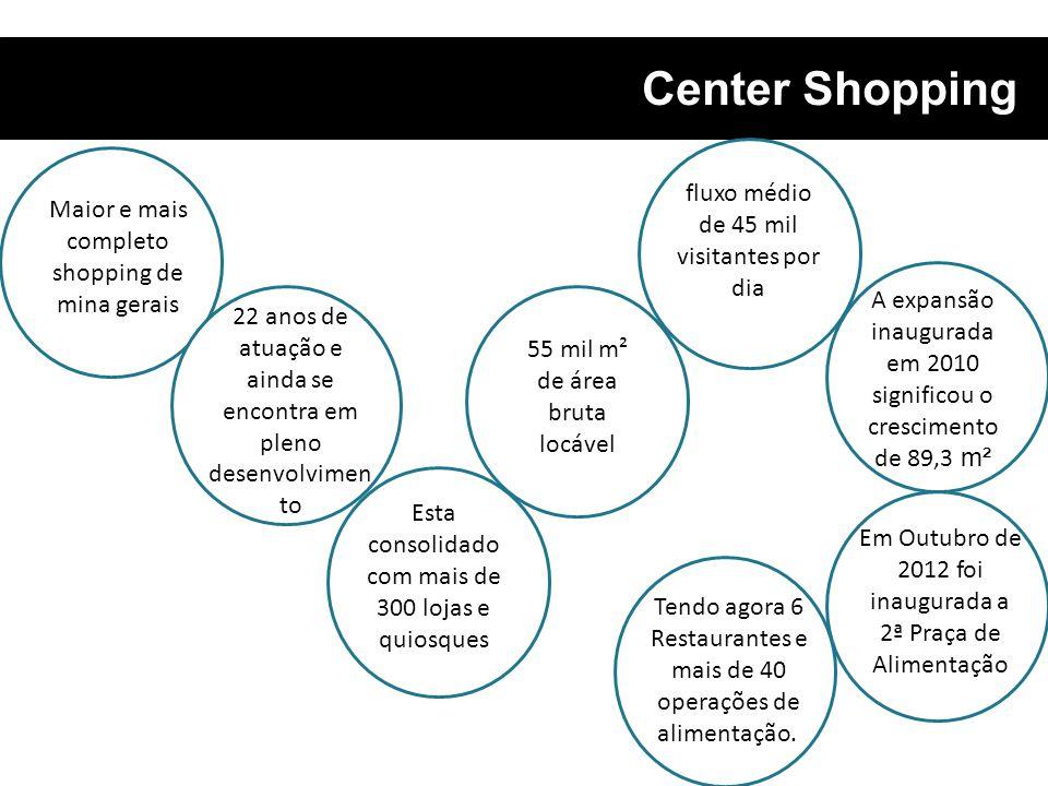 Center Shopping Maior e mais completo shopping de mina gerais 22 anos de atuação e ainda se encontra em pleno desenvolvimen to Esta consolidado com ma