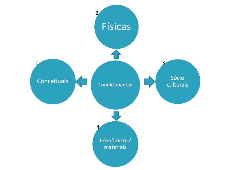 Condicionantes Conceituais Físicas Econômicos/ materiais Sócio culturais 1 2 3 4