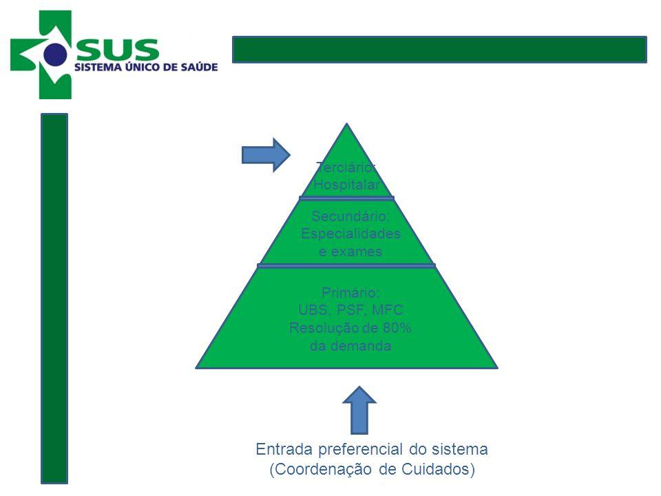 Primário: UBS, PSF, MFC Resolução de 80% da demanda Secundário: Especialidades e exames Terciário: Hospitalar Entrada preferencial do sistema (Coordenação de Cuidados)
