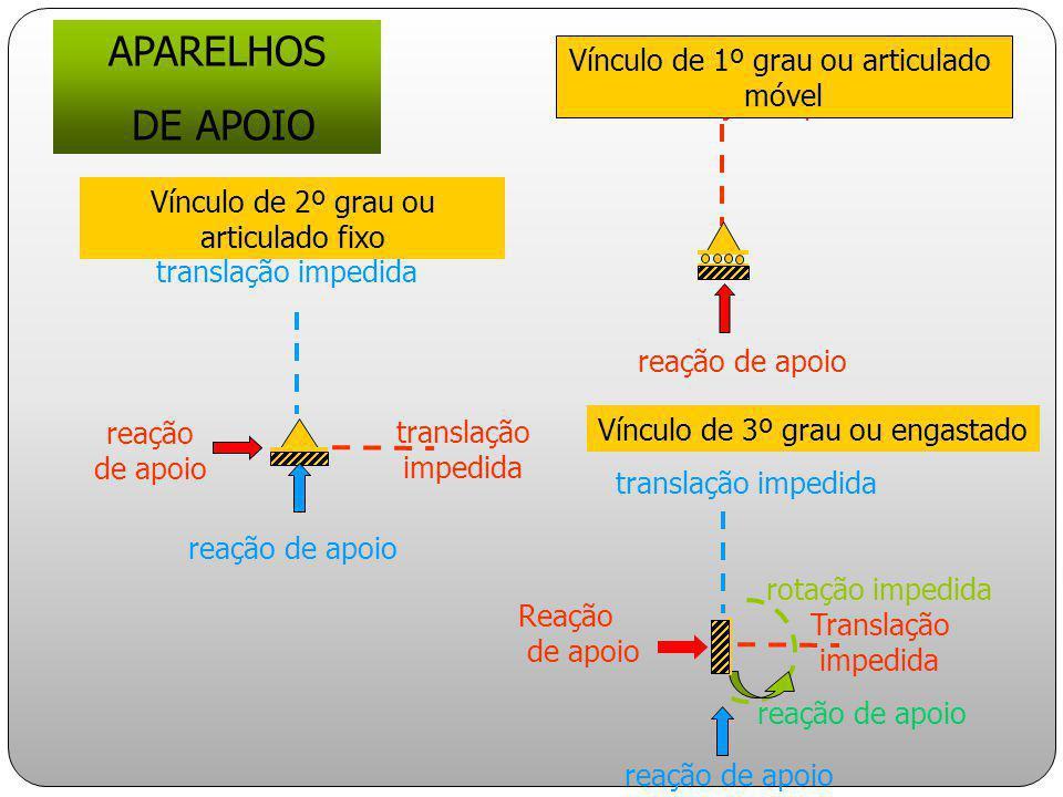 APARELHOS DE APOIO translação impedida reação de apoio Vínculo de 1º grau ou articulado móvel translação impedida reação de apoio Vínculo de 2º grau o