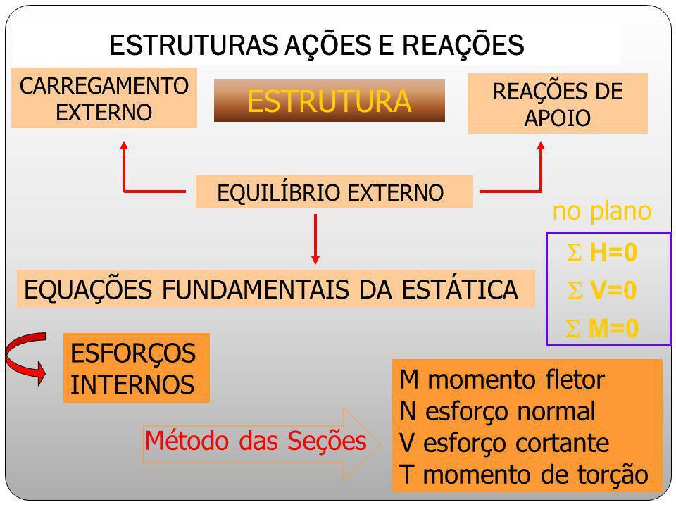 CARREGAMENTO EXTERNO REAÇÕES DE APOIO EQUILÍBRIO EXTERNO EQUAÇÕES FUNDAMENTAIS DA ESTÁTICA ESFORÇOS INTERNOS M momento fletor N esforço normal V esfor