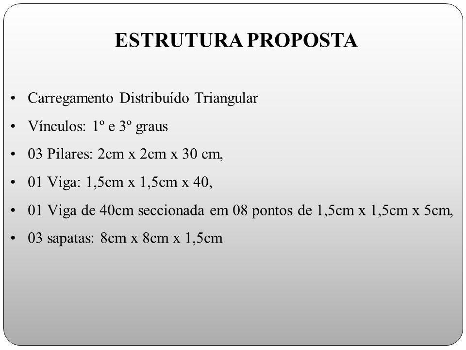 Carregamento Distribuído Triangular Vínculos: 1º e 3º graus 03 Pilares: 2cm x 2cm x 30 cm, 01 Viga: 1,5cm x 1,5cm x 40, 01 Viga de 40cm seccionada em