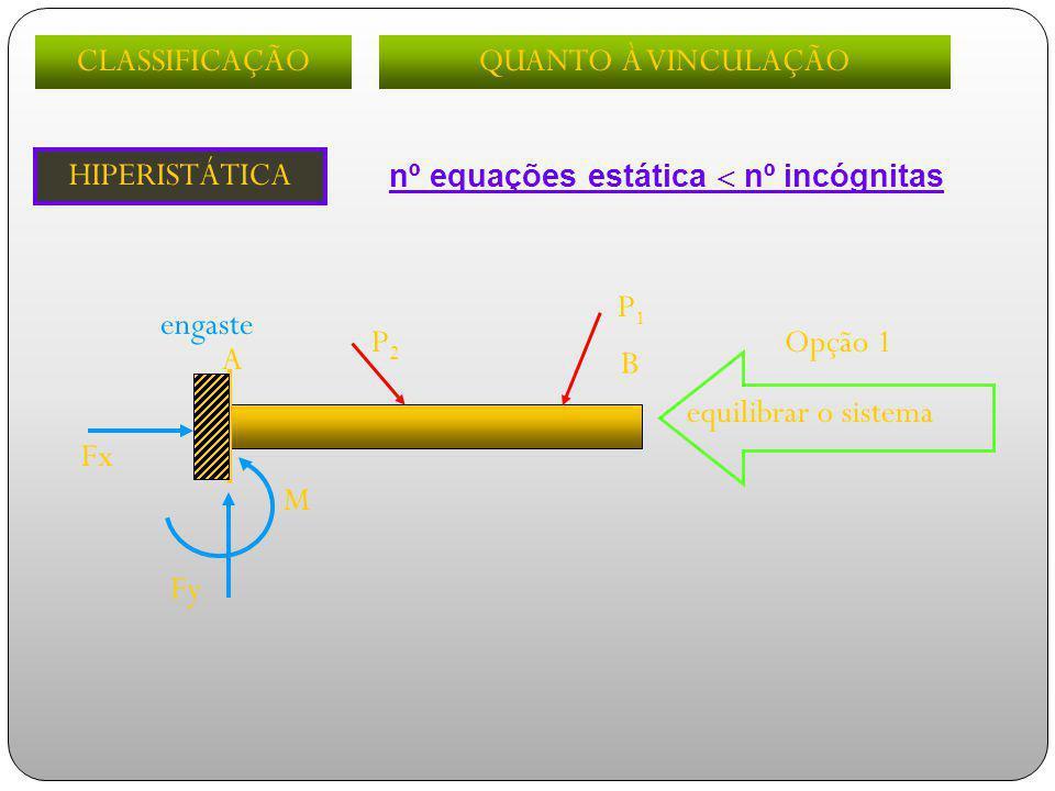 Fx M Fy P1P1 P2P2 equilibrar o sistema A B engaste CLASSIFICAÇÃOQUANTO À VINCULAÇÃO Opção 1 HIPERISTÁTICA nº equações estática  nº incógnitas