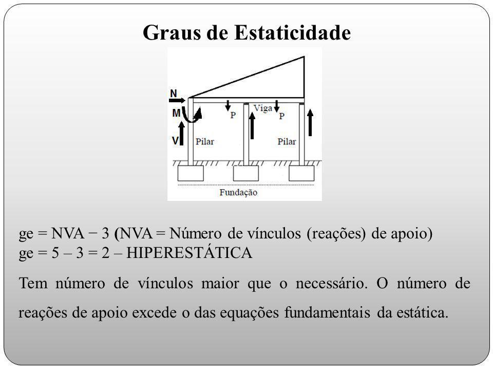 ge = NVA − 3 (NVA = Número de vínculos (reações) de apoio) ge = 5 – 3 = 2 – HIPERESTÁTICA Tem número de vínculos maior que o necessário. O número de r