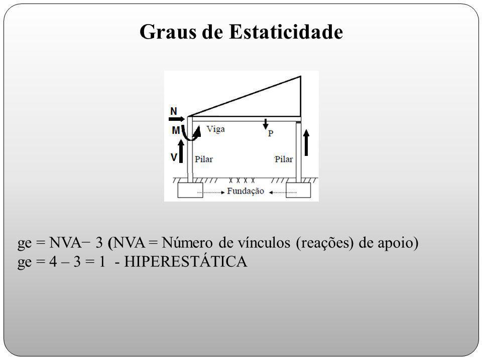 ge = NVA− 3 (NVA = Número de vínculos (reações) de apoio) ge = 4 – 3 = 1 - HIPERESTÁTICA Graus de Estaticidade