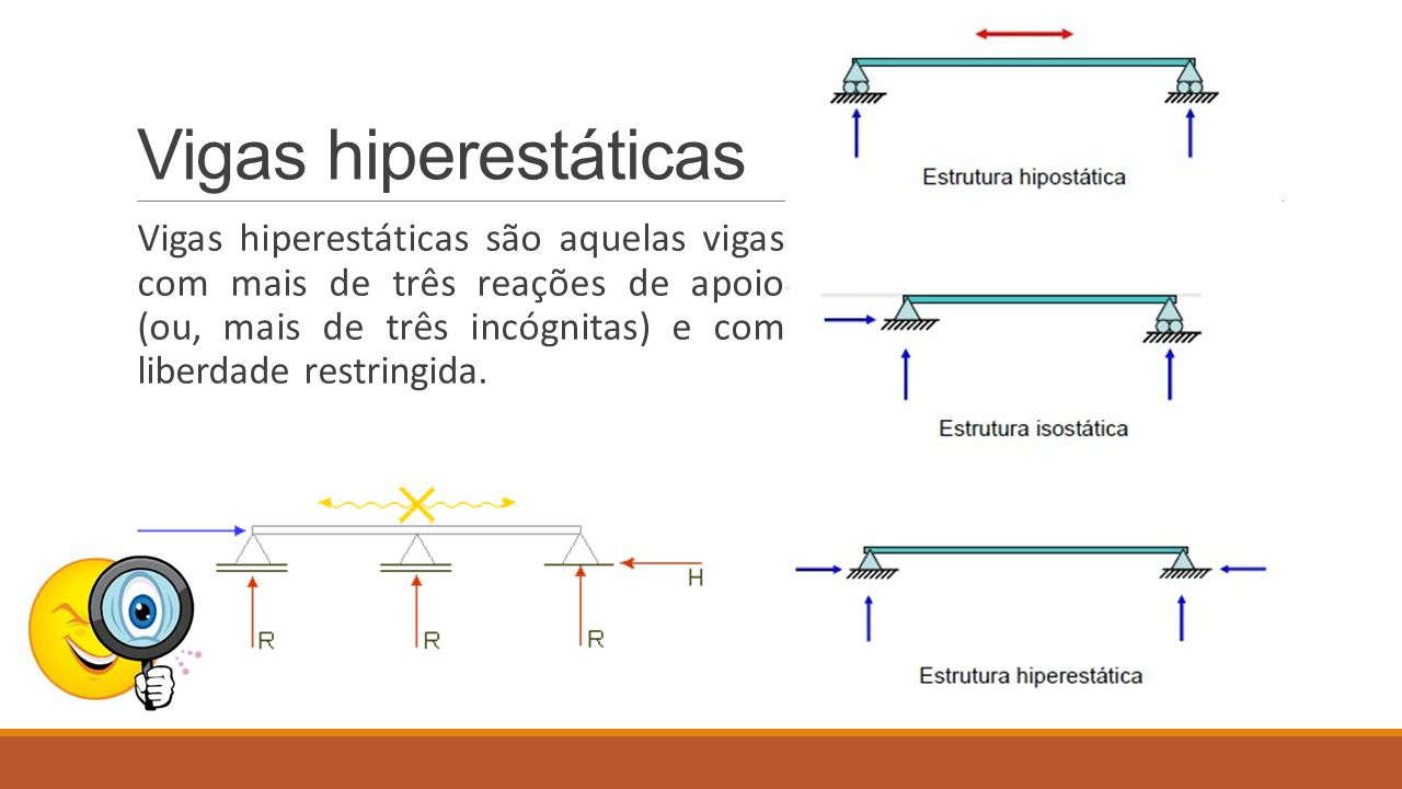 Vigas hiperestáticas Vigas hiperestáticas são aquelas vigas com mais de três reações de apoio (ou, mais de três incógnitas) e com liberdade restringid