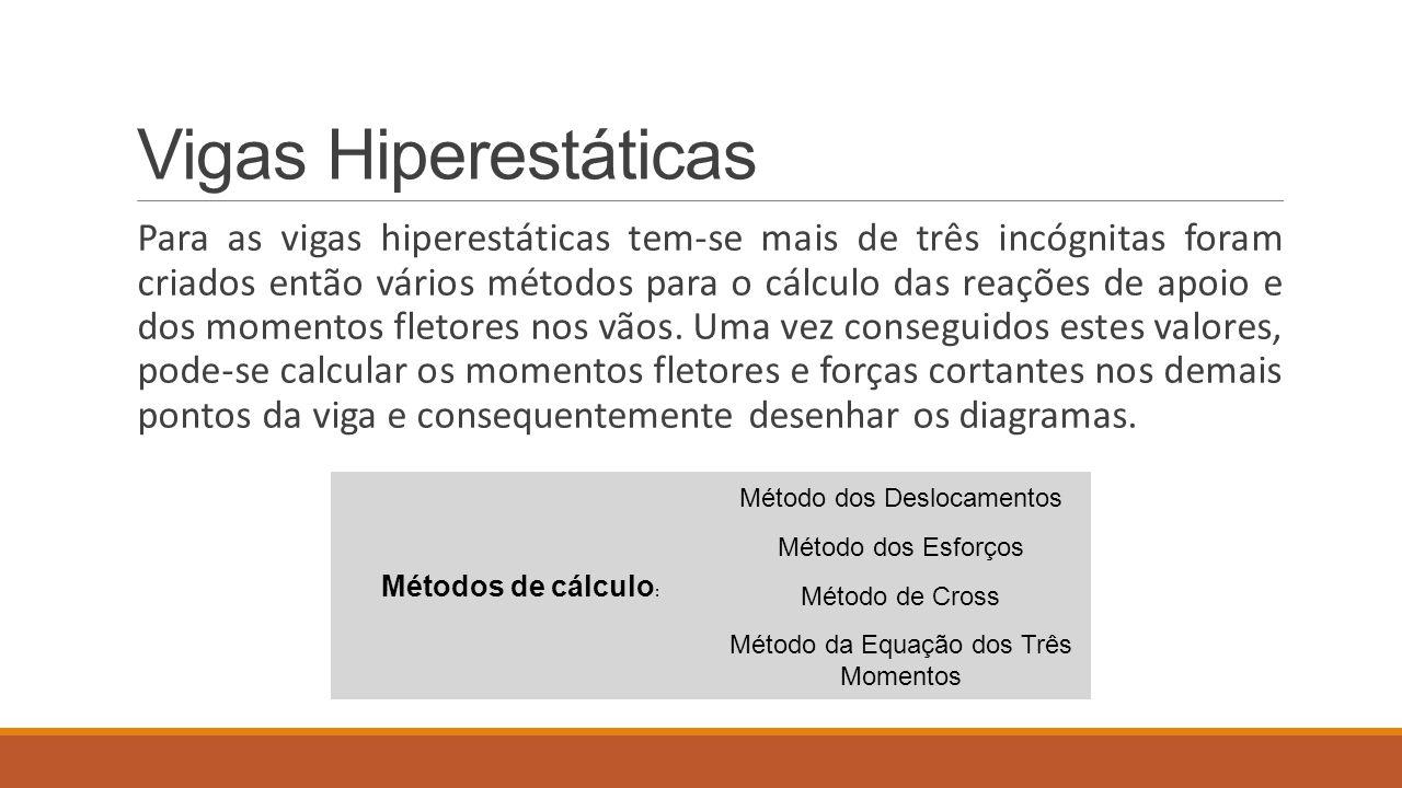 Vigas Hiperestáticas Para as vigas hiperestáticas tem-se mais de três incógnitas foram criados então vários métodos para o cálculo das reações de apoi