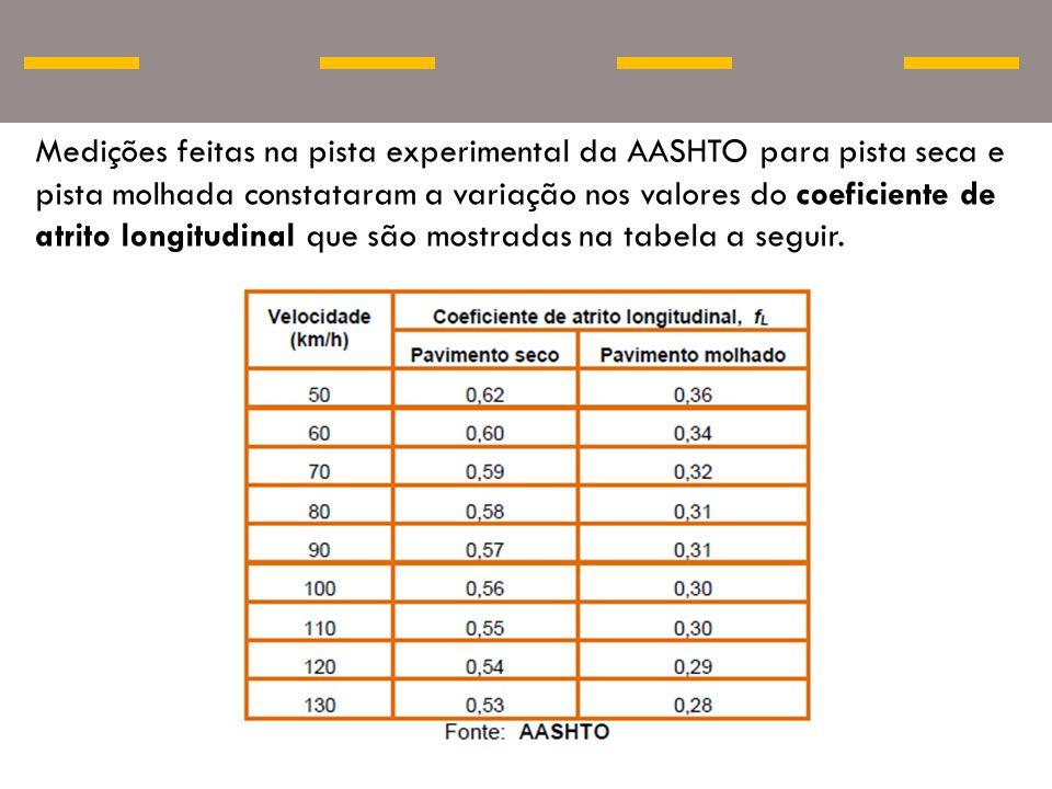 Medições feitas na pista experimental da AASHTO para pista seca e pista molhada constataram a variação nos valores do coeficiente de atrito longitudin