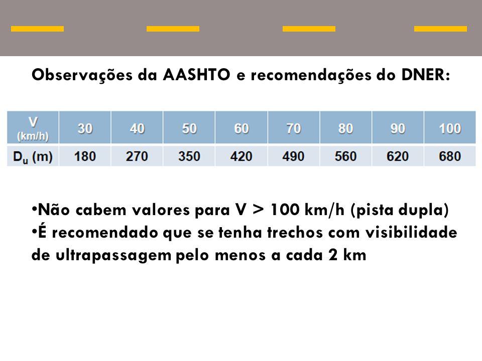 Observações da AASHTO e recomendações do DNER: Não cabem valores para V > 100 km/h (pista dupla) É recomendado que se tenha trechos com visibilidade d