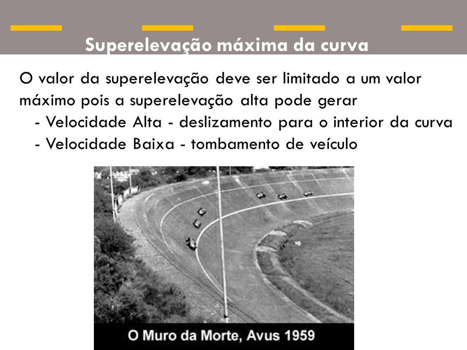 O valor da superelevação deve ser limitado a um valor máximo pois a superelevação alta pode gerar - Velocidade Alta - deslizamento para o interior da