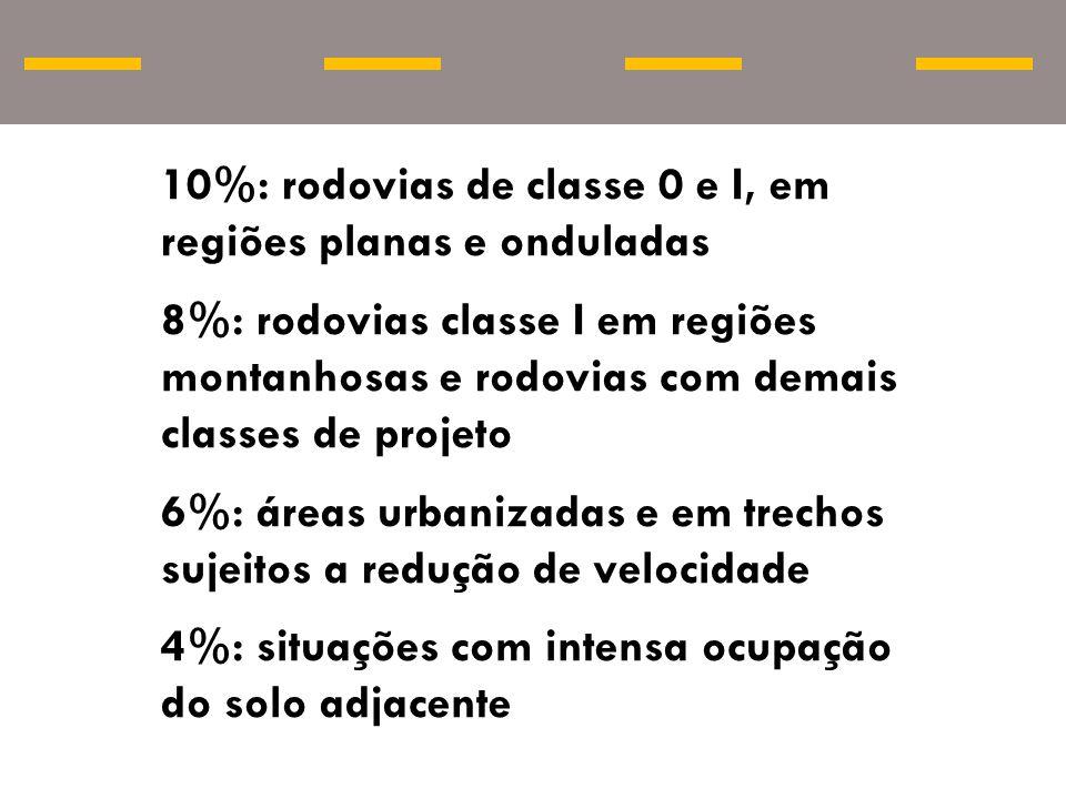 10%: rodovias de classe 0 e I, em regiões planas e onduladas 8%: rodovias classe I em regiões montanhosas e rodovias com demais classes de projeto 6%: