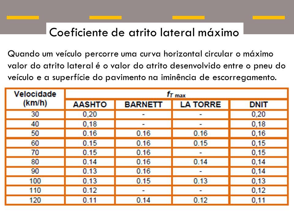 Coeficiente de atrito lateral máximo Quando um veículo percorre uma curva horizontal circular o máximo valor do atrito lateral é o valor do atrito des