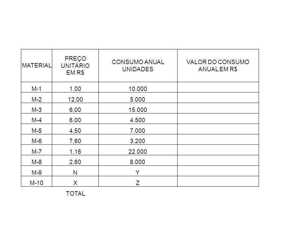 MATERIAL PREÇO UNITÁRIO EM R$ CONSUMO ANUAL UNIDADES VALOR DO CONSUMO ANUAL EM R$ M-11,0010.000 M-212,005.000 M-36,0015.000 M-46,004.500 M-54,507.000