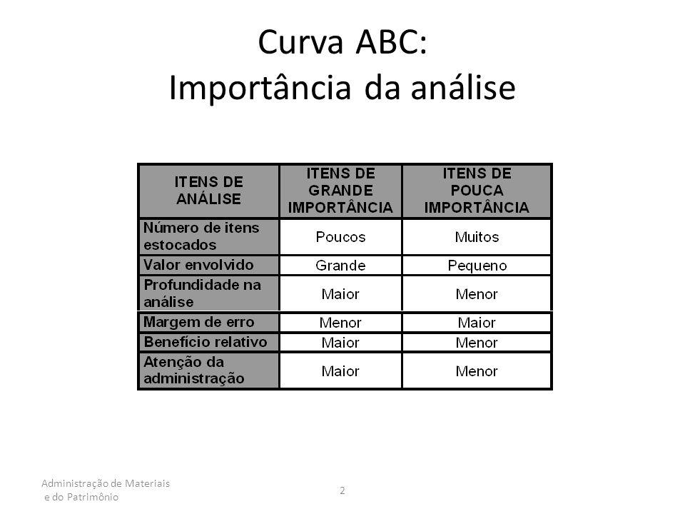 Administração de Materiais e do Patrimônio 2 Curva ABC: Importância da análise